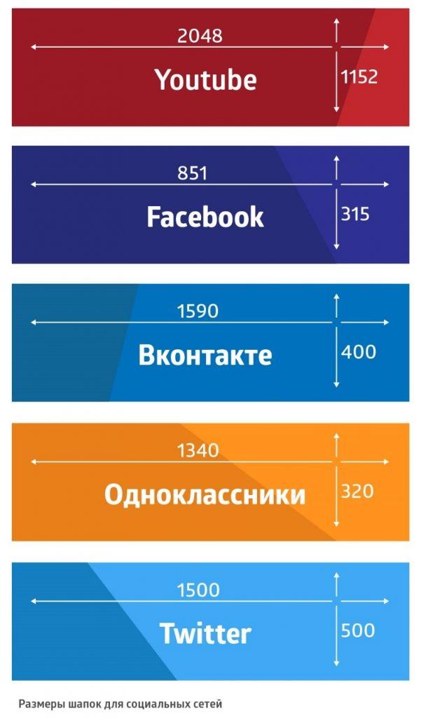 Размеры шапок для социальных сетей