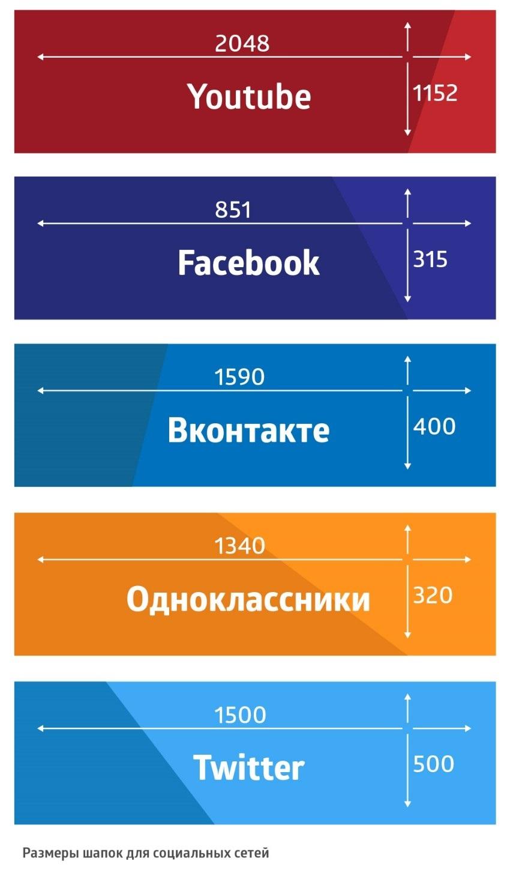Размеры картинки для паблика вконтакте